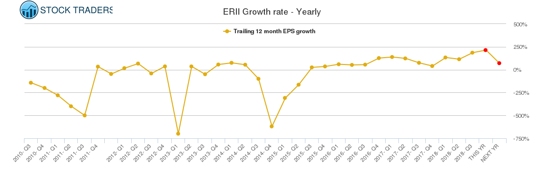 ERII Growth rate - Yearly