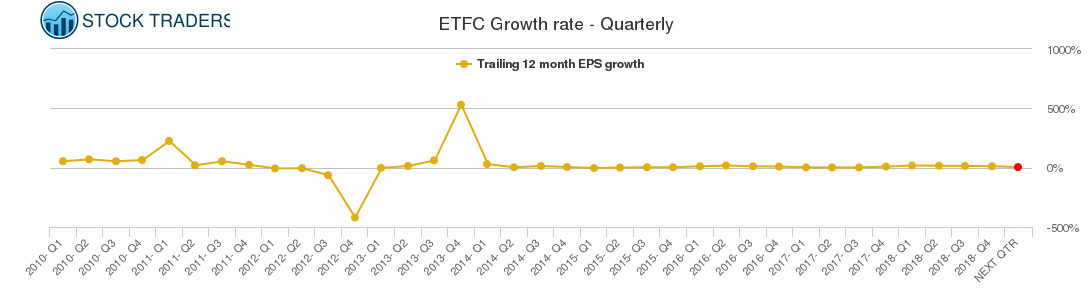 ETFC Growth rate - Quarterly