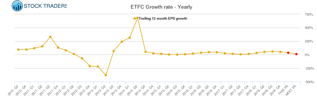 ETFC Growth rate - Yearly