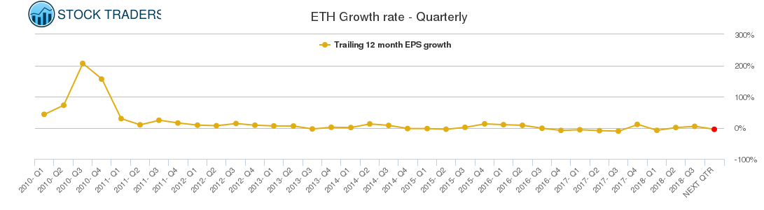ETH Growth rate - Quarterly