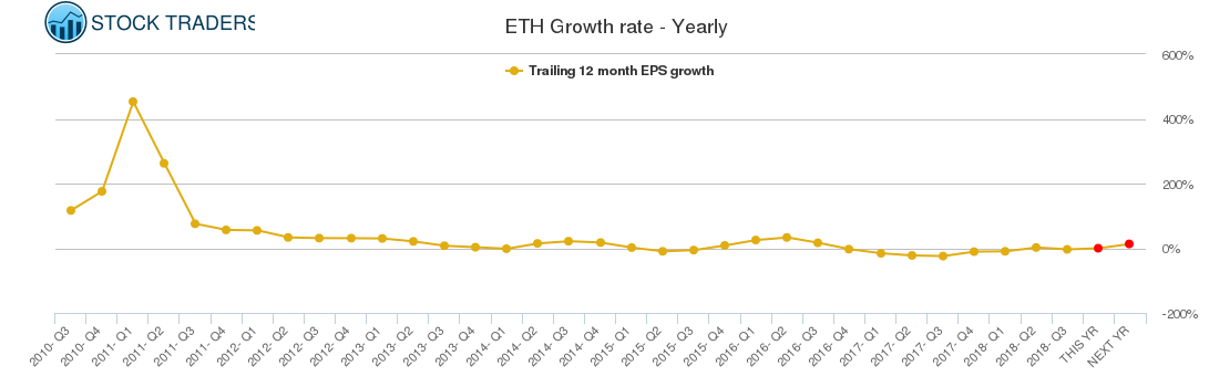 ETH Growth rate - Yearly