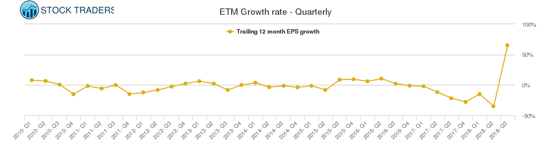 ETM Growth rate - Quarterly