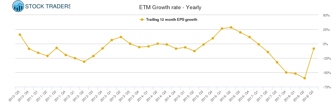 ETM Growth rate - Yearly