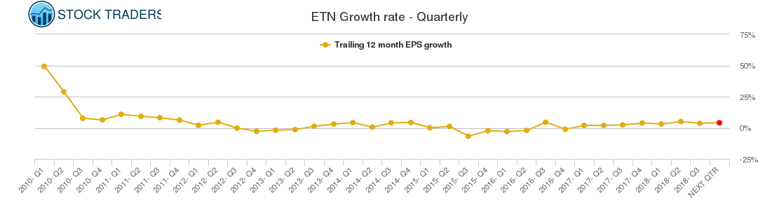 ETN Growth rate - Quarterly