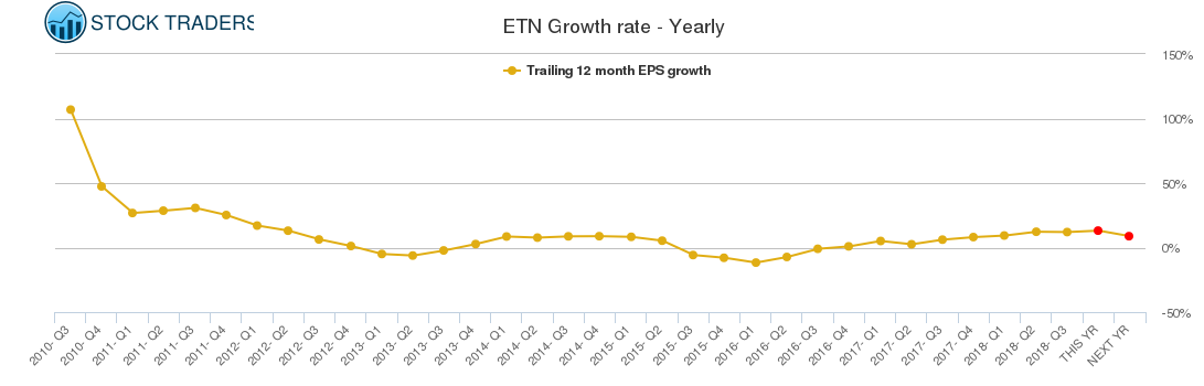 ETN Growth rate - Yearly