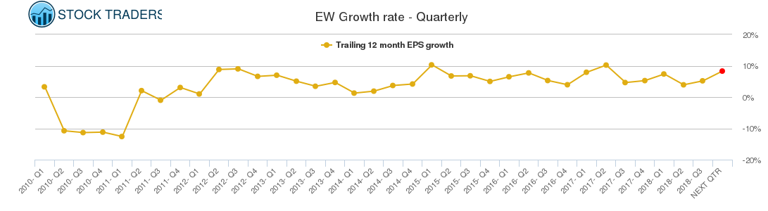 EW Growth rate - Quarterly