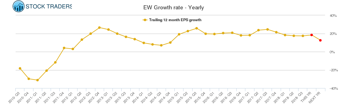 EW Growth rate - Yearly