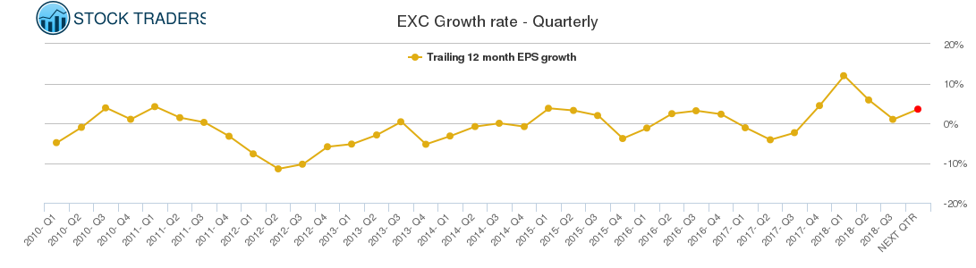 EXC Growth rate - Quarterly