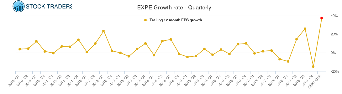 EXPE Growth rate - Quarterly