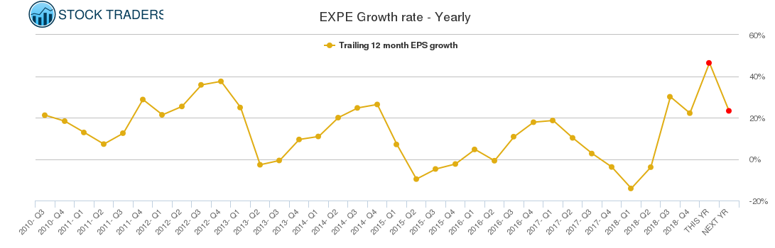 EXPE Growth rate - Yearly