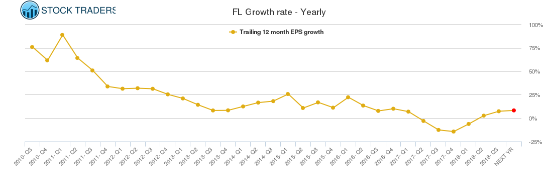 FL Growth rate - Yearly