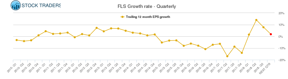 FLS Growth rate - Quarterly