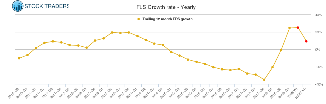FLS Growth rate - Yearly