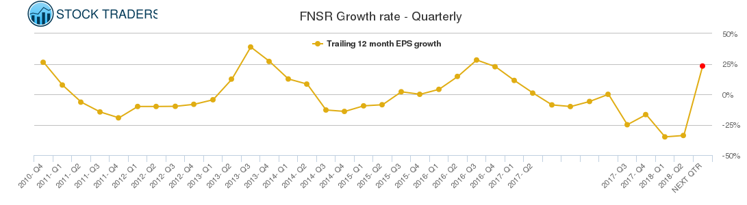 FNSR Growth rate - Quarterly
