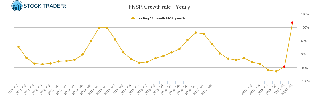 FNSR Growth rate - Yearly