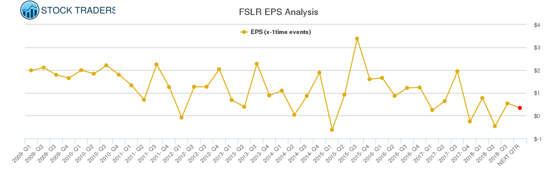 FSLR EPS Analysis