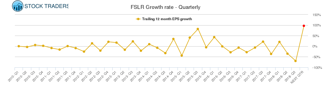 FSLR Growth rate - Quarterly