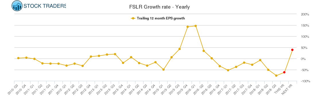 FSLR Growth rate - Yearly