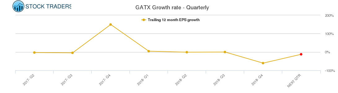 GATX Growth rate - Quarterly