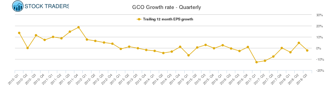 GCO Growth rate - Quarterly