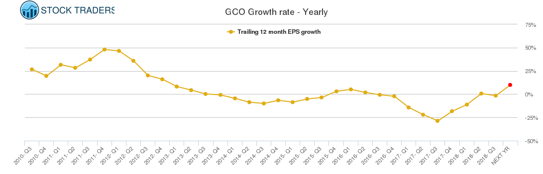 GCO Growth rate - Yearly