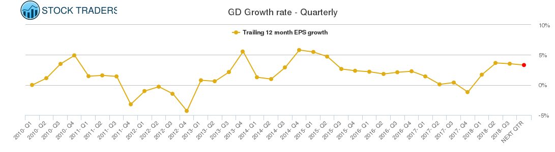 GD Growth rate - Quarterly