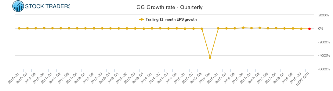 GG Growth rate - Quarterly