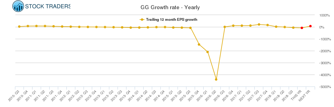 GG Growth rate - Yearly