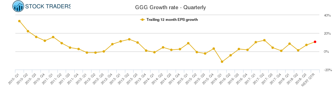 GGG Growth rate - Quarterly
