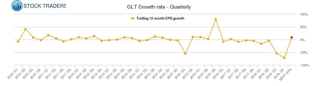 GLT Growth rate - Quarterly