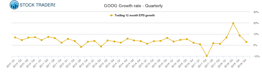 GOOG Growth rate - Quarterly
