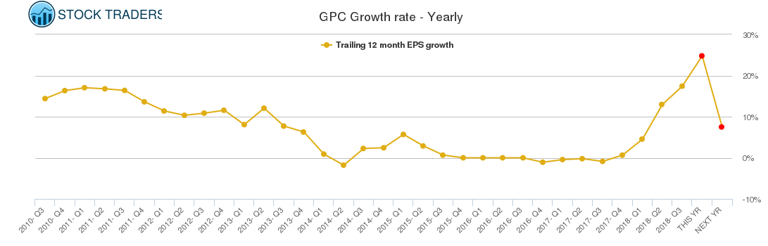 GPC Growth rate - Yearly