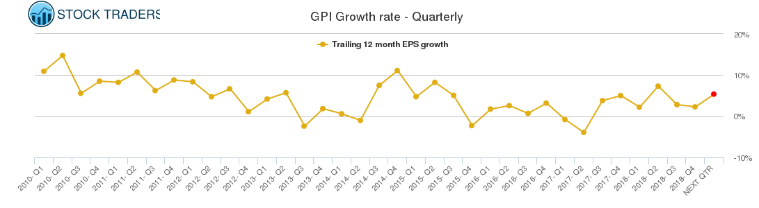 GPI Growth rate - Quarterly