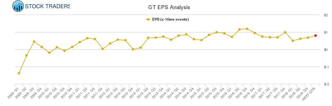 GT EPS Analysis