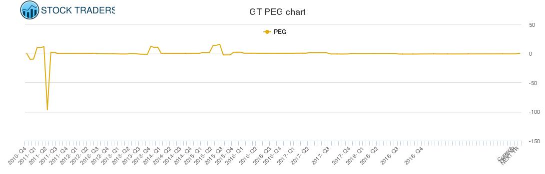 GT PEG chart