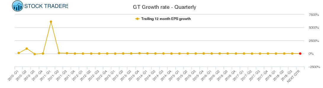 GT Growth rate - Quarterly
