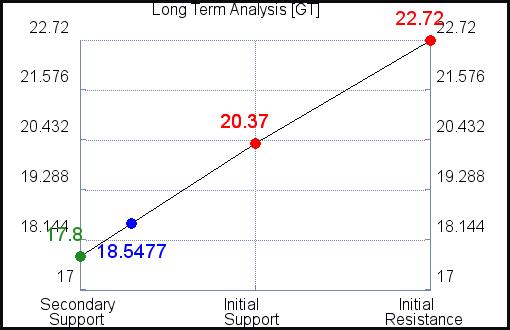 GT Long Term Analysis