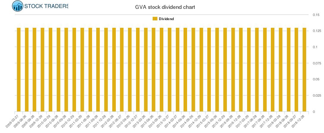 GVA Dividend Chart
