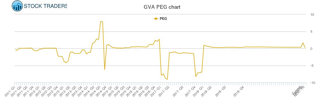 GVA PEG chart