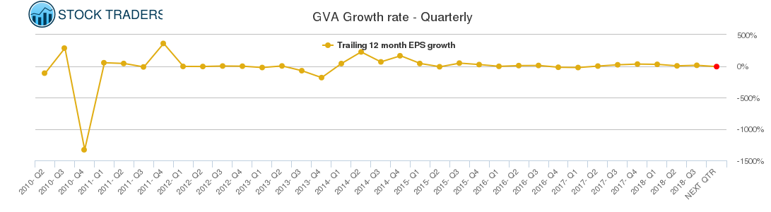 GVA Growth rate - Quarterly
