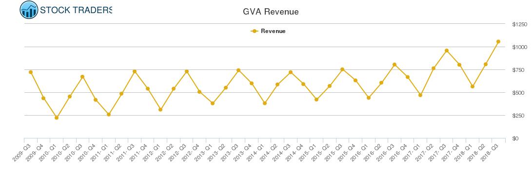 GVA Revenue chart