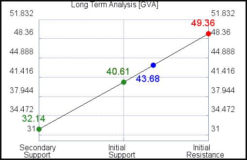 GVA Long Term Analysis