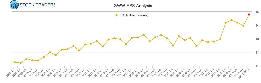 GWW EPS Analysis