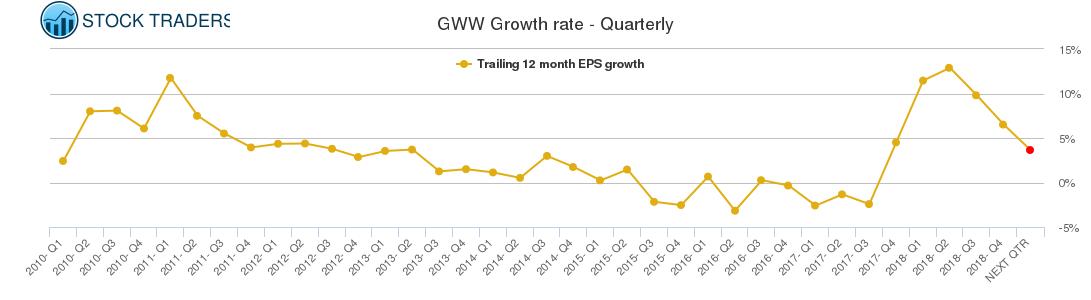 GWW Growth rate - Quarterly