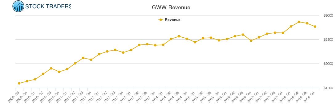 GWW Revenue chart