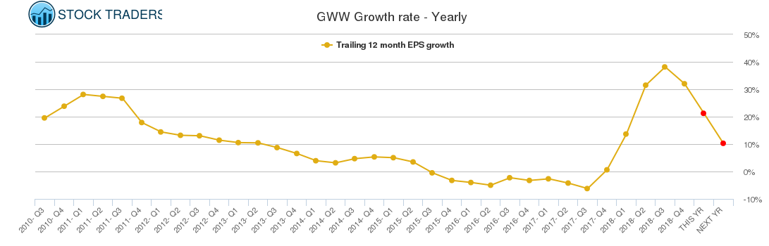 GWW Growth rate - Yearly