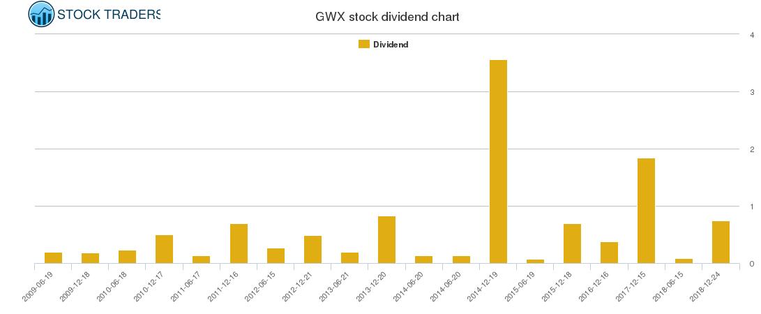 GWX Dividend Chart