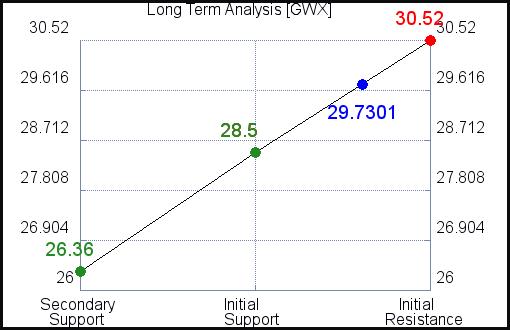 GWX Long Term Analysis