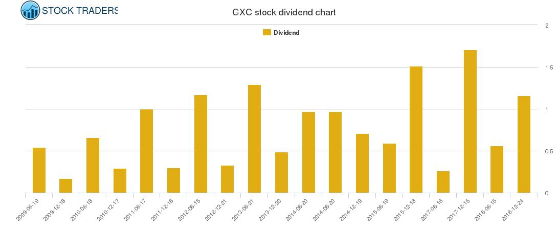 GXC Dividend Chart