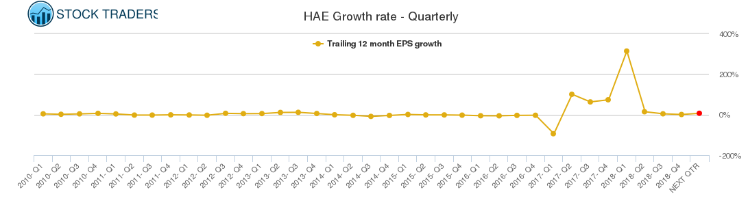 HAE Growth rate - Quarterly